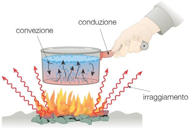 DIFFERENZA TRA CONVEZIONE CONDUZIONE E IRRAGIAMENTO riscaldamento elettrico radiante a basso consumo infrarossi