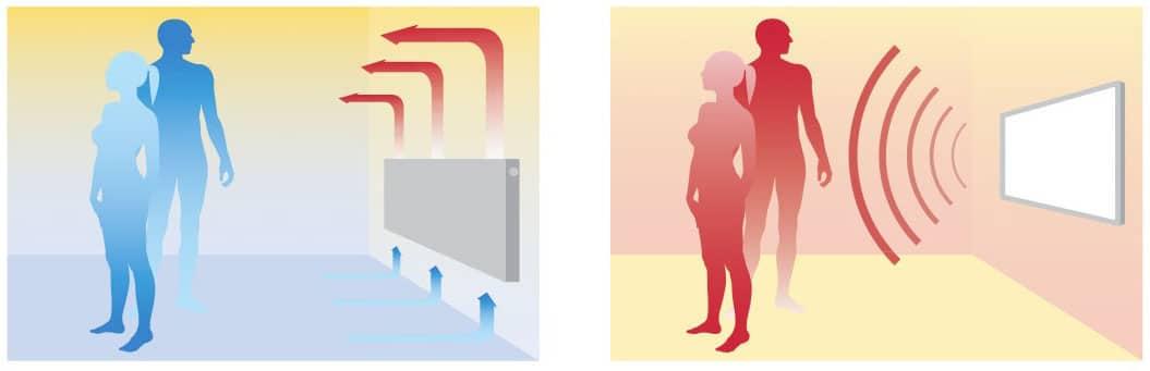 differenza riscaldamento infrarossi elettrico radiante a basso consumo e convettivo