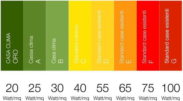 potenze a mq pannello infrarossi vetro bianco 800Watt