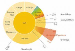 schema infrarossi fir lontani e altre lunghezza d'onda