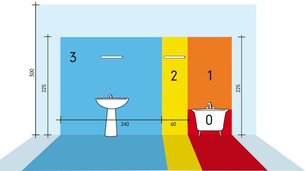 cone pericolo bagno corrente