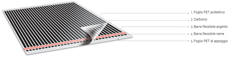 come è fatta la pellicola riscaldante automodulante PTC per riscaldamento a pavimento elettrico