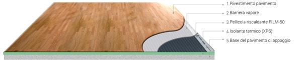 come posare la pellicola riscaldante 24v CC continua pavimento riscaldamento elettrico sottile piedi