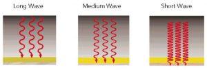 onda corta onda media onda lunga infrarosso riscaldamento industriale elettrico